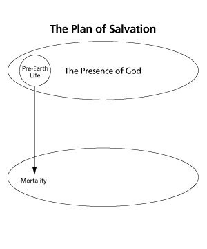 plan of salvation diagram 2