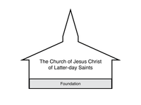 church building diagram