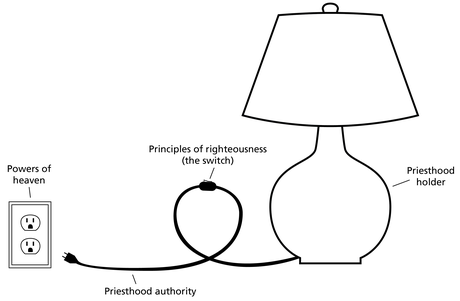 lamp diagram