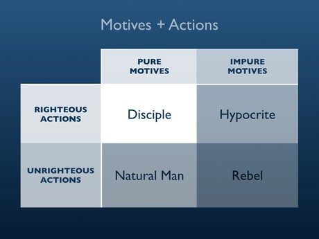 Motives and Actions Diagram