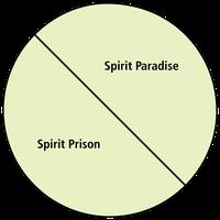 spirit paradise and spirit prison diagram