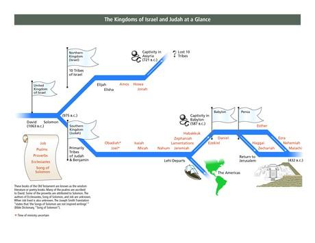 The Kingdoms of Israel and Judah at a Glance