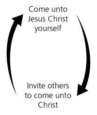 two arrows diagram