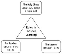 diagram, learning