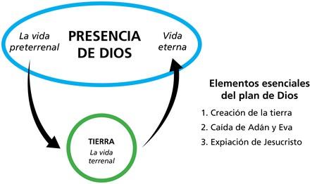 Lección 2: El Plan de Salvación