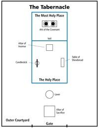diagram, tabernacle