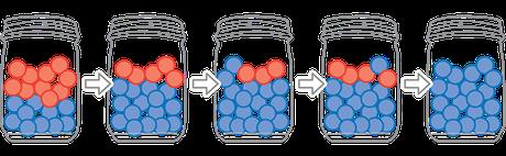 Ilustración de la deriva genética