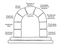 arch with keystone, labeled