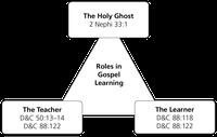 diagram, roles in gospel learning