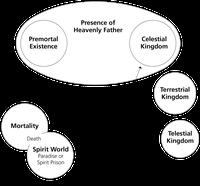 diagram, plan of salvation