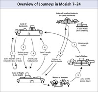 Overview of Journeys in Mosiah 7–24
