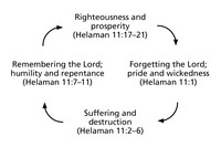 diagram, righteousness wickedness cycles
