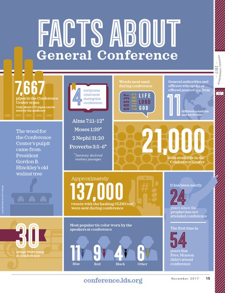 Facts about General Conference