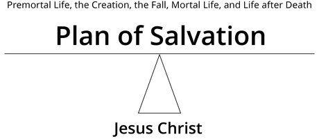 diagram, plan of salvation and jesus christ