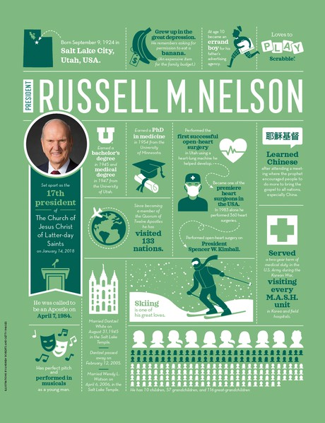 Russell M. Nelson facts