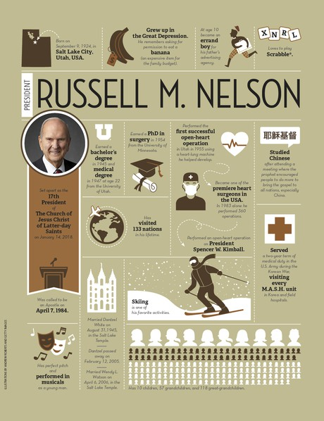 fact page about Russell M. Nelson