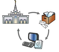 information cycle, perform temple ordinances