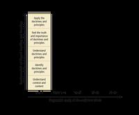 fundamentals diagram